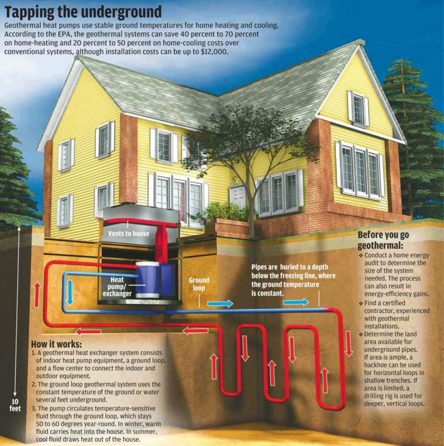 Image of house and undergound geothermal water loop